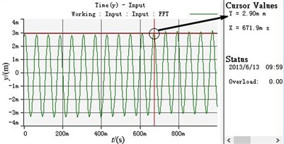 Experimental curves of parameters under the ideal working state