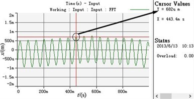Experimental curves of parameters when the overlap angles between two eccentric blocks of each motor are different