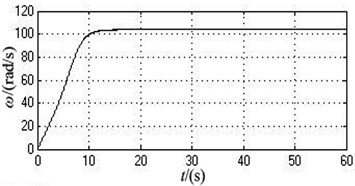 The simulation curves under the ideal working state