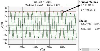 Experimental curve when the supply frequency of motor 2 is changed