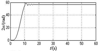 The simulation curves when the initial overlap angles of two eccentric blocks are  separately 60 degree and 90 degree