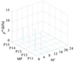 Frequency domain of monitoring points in impeller inlet section  under three operating conditions
