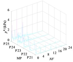 Frequency domain of monitoring points in impeller outlet section  under three operating conditions