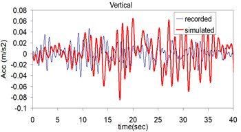 Plots of the recorded (thin) and simulated (thick) three component acceleration time history (North, East and Vertical) at Kerman station