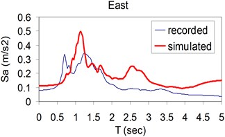 Plots of comparison of the response spectra corresponding to the simulated (thick) and recorded (thin) three components (North, East and Vertical) at Kerman station