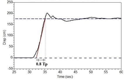 Graphical illustration of Abrahamson's model for  determining fling step permanent displacement D and pulse period Tpf [34]
