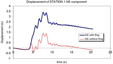 Comparison of the displacement time-histories with and without fling step contribution  at station No.1, a) NS component, b) EW component