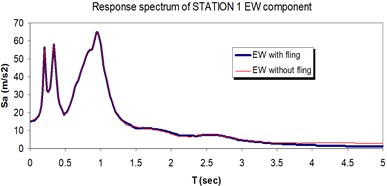 Comparison of the response spectra with and without fling step contribution  at station No.1, a) NS component, b) EW component