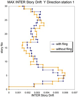 Comparison of the seismic demands at the 3D-30 story structure with and without fling step contribution at station No.1, a) max inter-story drift in Y direction, b) max inter-story drift in X direction