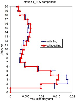 Comparison of the seismic demands at the 2D-20 story frame with  and without fling step contribution at station No.1,  a) maximum inter-story drift at NS component, b) maximum inter-story drift at EW component