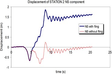Comparison of the displacement time-histories with and without fling step contribution  at station No.2, a) NS component, b) EW component