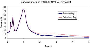 Comparison of the response spectra with and without fling step contribution  at station No.2, a) NS component, b) EW component