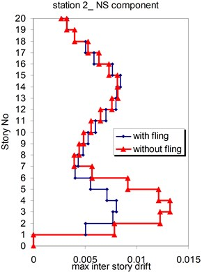Comparison of the seismic demands with and without fling step station No.2,  a) max inter story drift of the 20-story Haselton model for NS component,  b) max inter story drift of the 20-story Haselton model for EW component