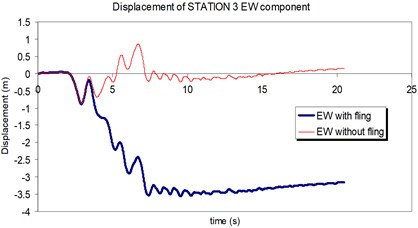 Comparison of the displacement time-histories with and without fling step contribution  at station No. 3, a) NS component, b) EW component