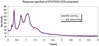 Comparison of the response spectra with and without fling step contribution  at station No. 3, a) NS component, b) EW component