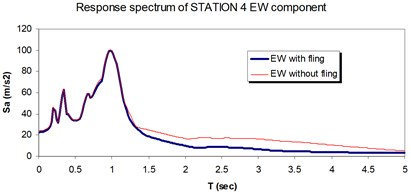 Comparison of the response spectra with and without fling step contribution  at station No. 4, a) NS component, b) EW component