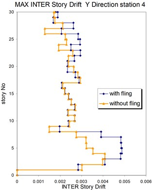 Comparison of the seismic demands with and without fling step station No. 4,  a) max inter story drift of the 30-story structure for Y direction,  b) max inter story drift of the 30-story structure for X direction
