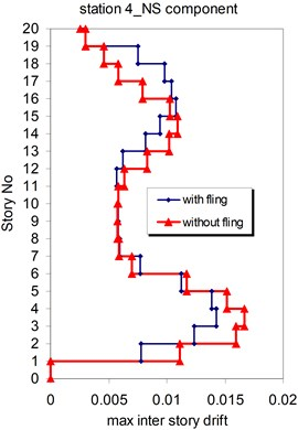 Comparison of the seismic demands with and without fling step station No.4,  a) max inter story drift of the 20-story Haselton model for NS component,  b) max inter story drift of the 20-story Haselton model for EW component
