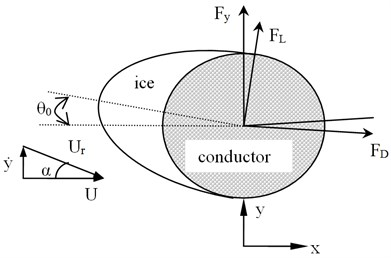 Galloping analysis model of an iced conductor