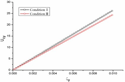 Galloping critical wind velocity vs. damping ratio for the three ice-shape conductors