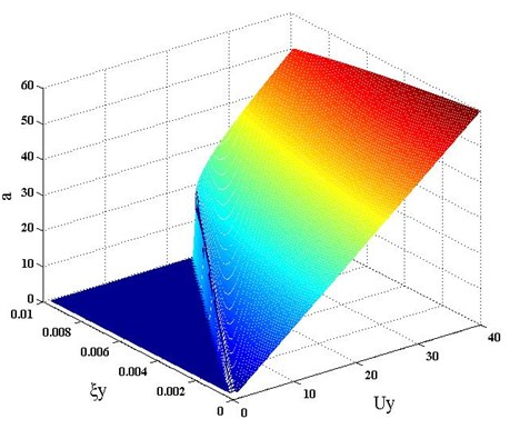 Galloping equivalent amplitude vs. damping ratio and reduced  wind velocity for the three ice-shape conductors