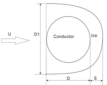 Schematic diagrams of three typical iced conductors