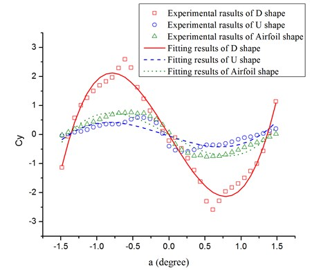 Quasi-steady aerodynamic force coefficients measured in the wind tunnel  and fitting curves by 3th order polynomial
