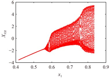 The bifurcation diagram of x1 on the response of system