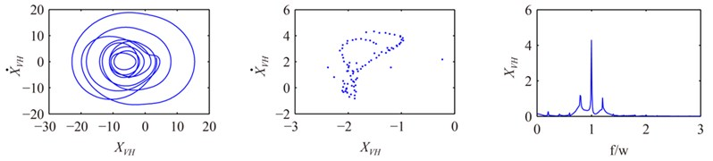 Poincaré maps, trajectories and frequency spectrums of system at different x1