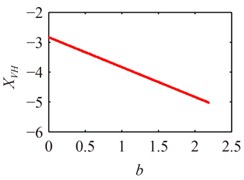 The bifurcation diagram of b on the response of system at different x1
