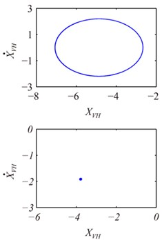 Poincaré maps and trajectories of system at different x1
