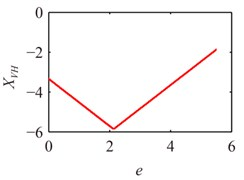The bifurcation diagram of e on the response of system at different x1