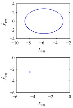 Poincaré maps and trajectories of system at e= 4.55 at different x1