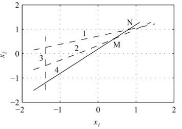 Closed graph