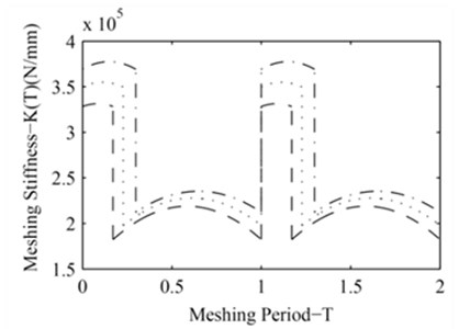 The time-varying meshing stiffness of the KHV for different modification coefficient (: x1= 0.416, : x1=0.626, : x1= 0.835)