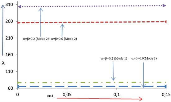 Frequency Vs Non-Homogeneity Constant for fixed aspect ratio (a/b=1.5)