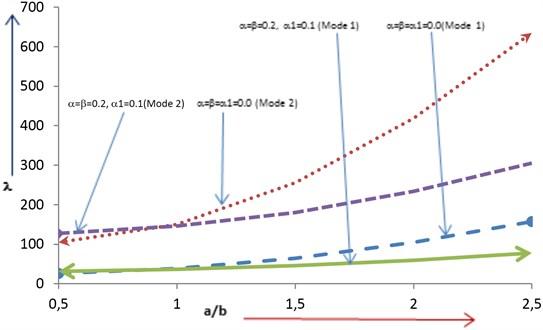 Frequency Vs Aspect Ratio
