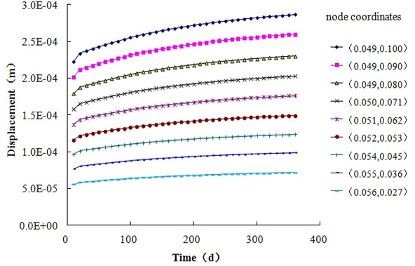 Time history of the vertical solid phase displacement of concrete at different nodes