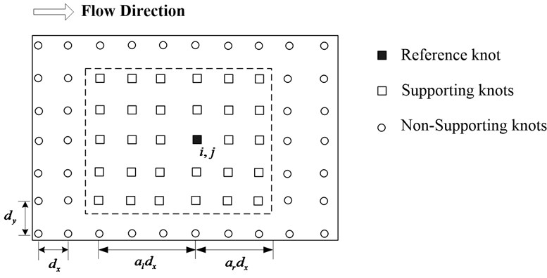 The local support domain model with upwind scheme (al=3, ar=2)