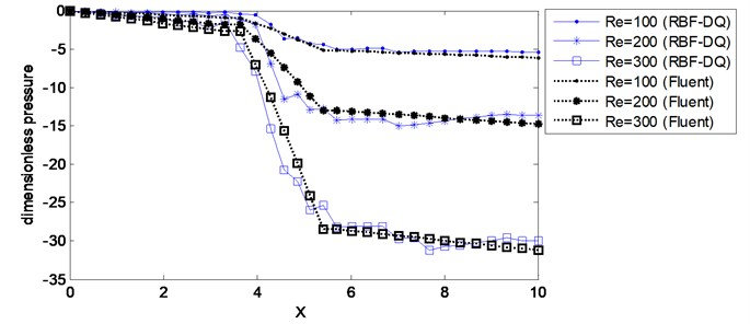 Predicted pressure distribution along the lower wall for 2D channel flow