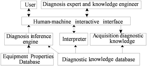 Structure of fault diagnosis expert system