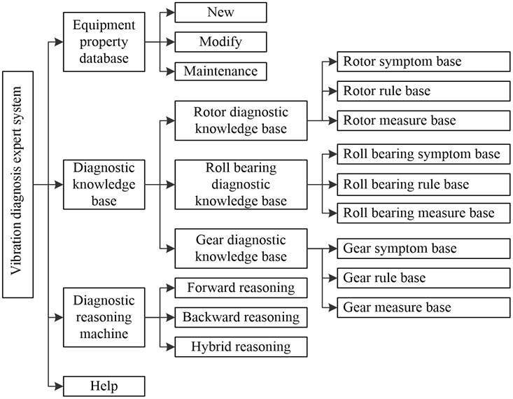 The overall framework of vibration diagnosis expert system
