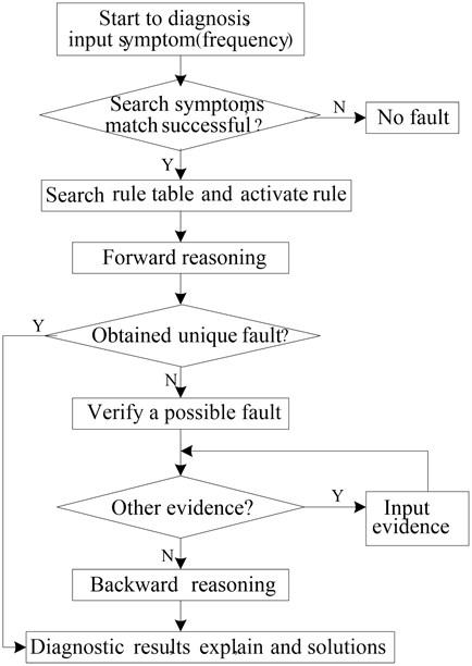 Flow chart of hybrid reasoning
