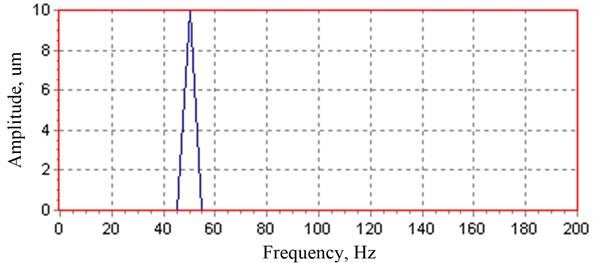 The spectrum of rotor gradient unbalance fault