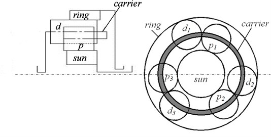Schematic diagram of a plus planetary gear set