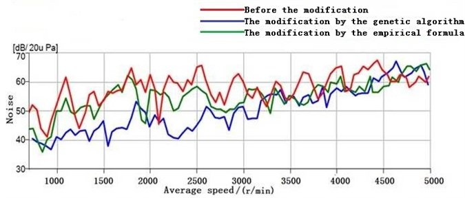 Measured noise results