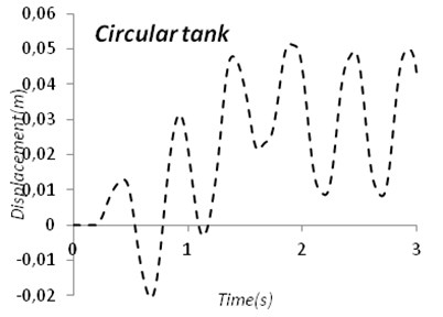 Time-displacement diagram of circular tank and cubic tank
