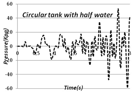 Time-pressure stress diagram of circular tank and cubic tank