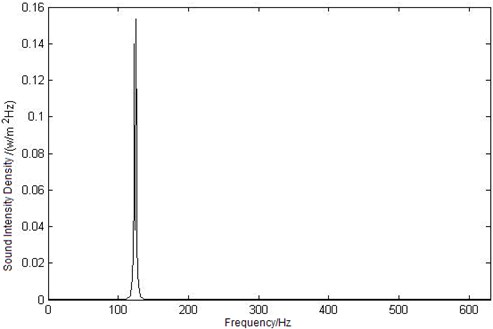Curves of sound intensity density at three different observation points