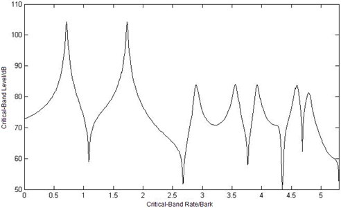 Curves of critical-band level at three different observation points